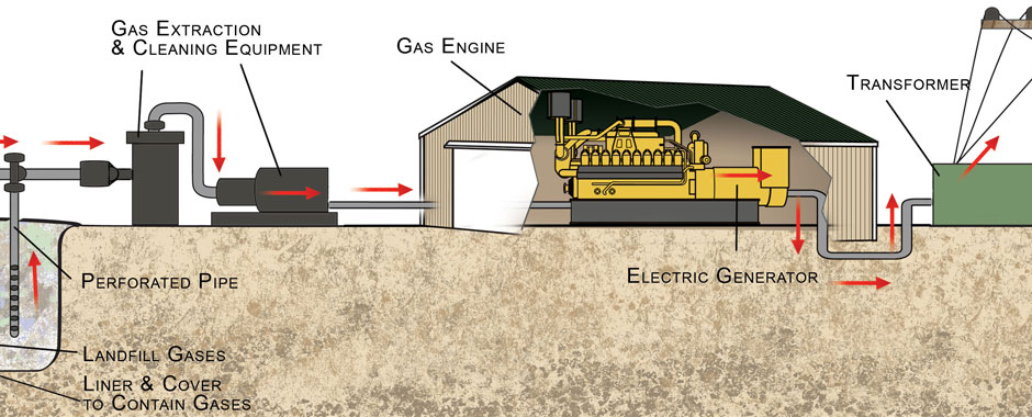 How We Make Energy
