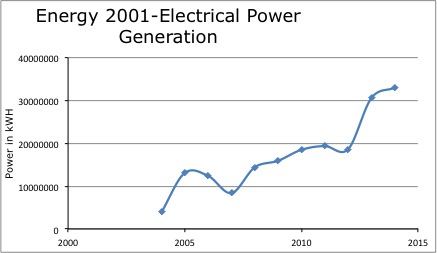 E2001-ElectricalPower